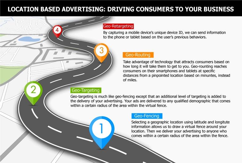 Location-based-ad-graphic