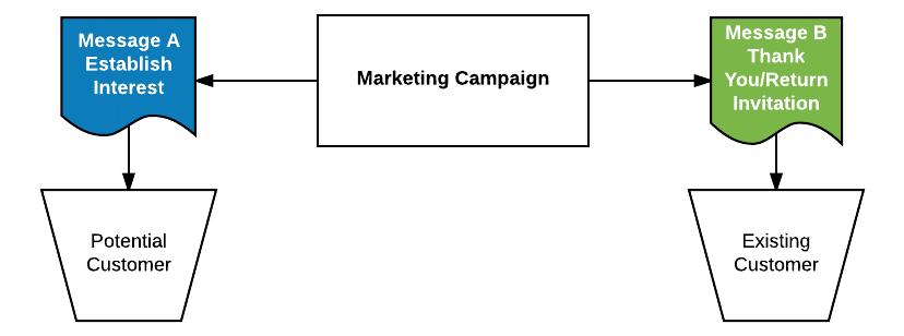campaign direction flow chart