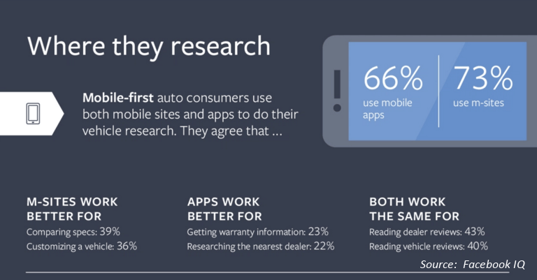 Mobile-First-Auto-Consumers-Graphic