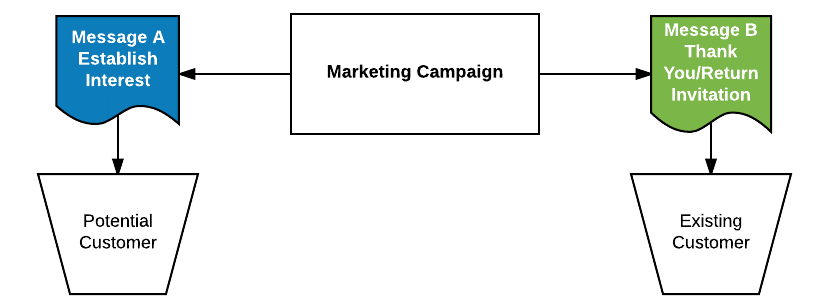 campaign direction flow chart