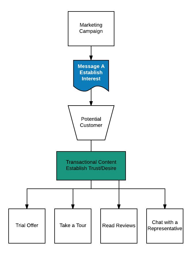 desire flow chart